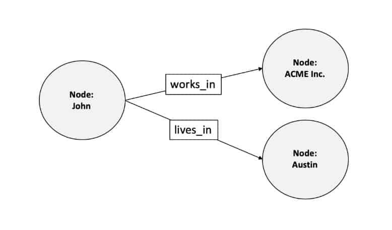 graph-database